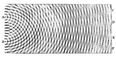 Thomas Young's sketch of two-slit diffraction of waves, 1803